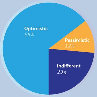 65% optimistic about 2021