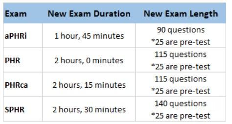 HRCI exam changes 2021