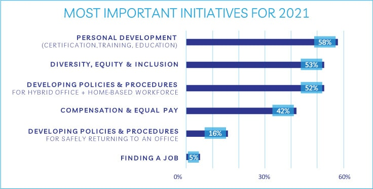 most important initiatives for 2021