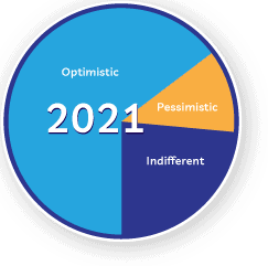 Survey Results: How Are You Feeling About 2021?